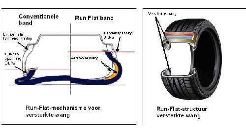 RFT band